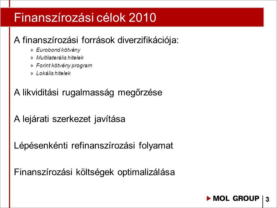 Finanszírozási célok 2010 A finanszírozási források diverzifikációja: