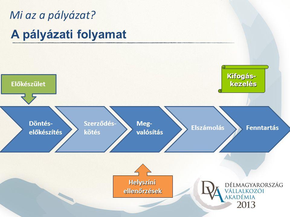 Mi az a pályázat A pályázati folyamat Előkészület Döntés-előkészítés