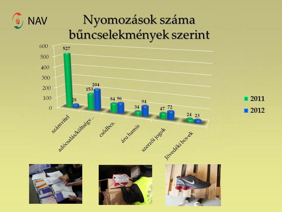Nyomozások száma bűncselekmények szerint