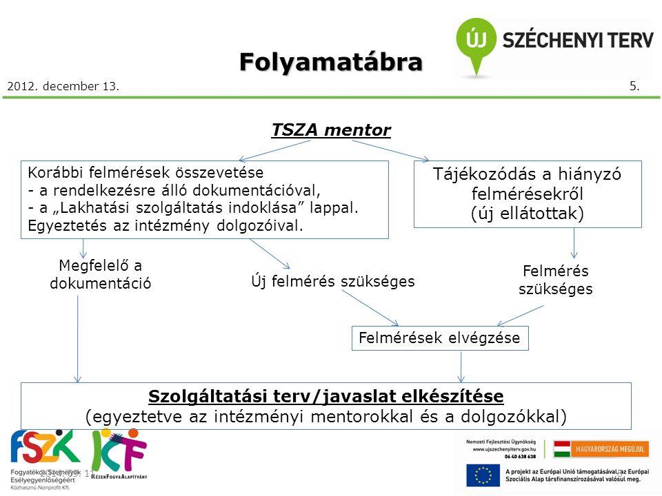 Folyamatábra TSZA mentor Tájékozódás a hiányzó felmérésekről