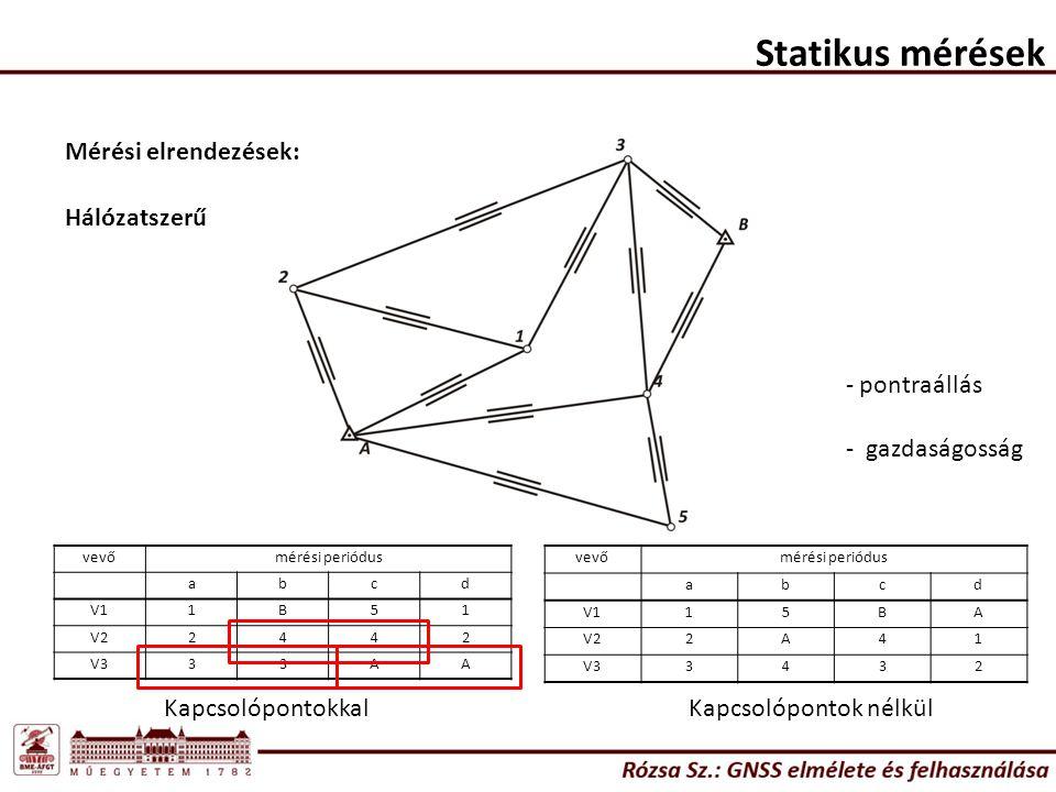 Statikus mérések Mérési elrendezések: Hálózatszerű pontraállás