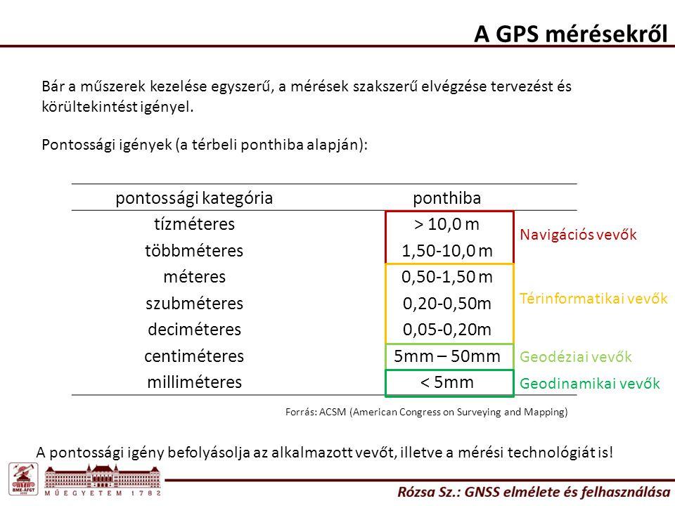 A GPS mérésekről pontossági kategória ponthiba tízméteres > 10,0 m