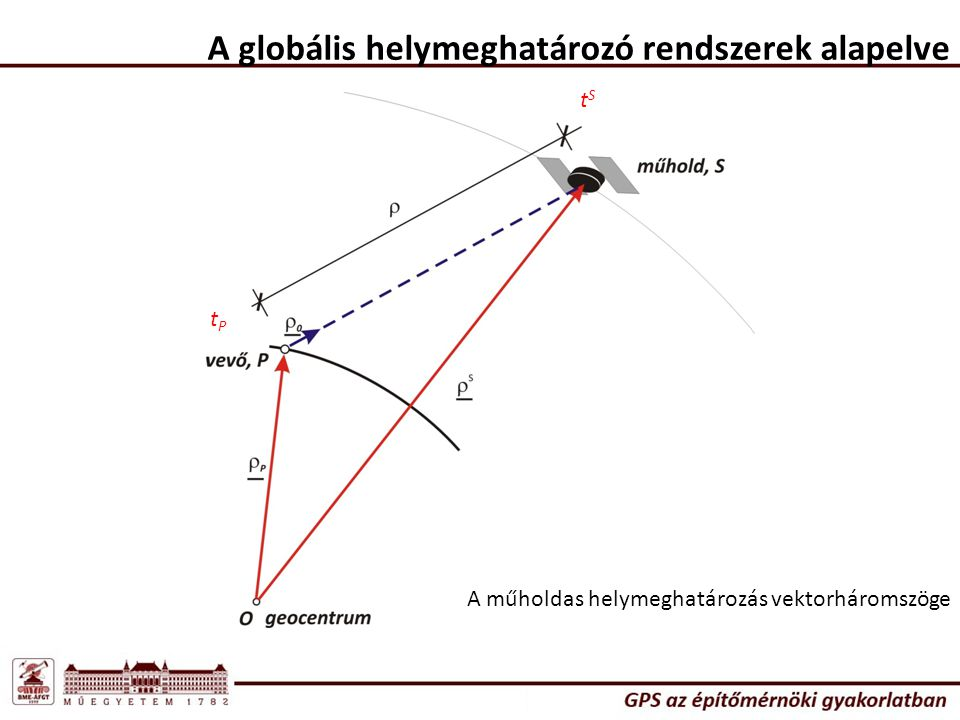 A globális helymeghatározó rendszerek alapelve