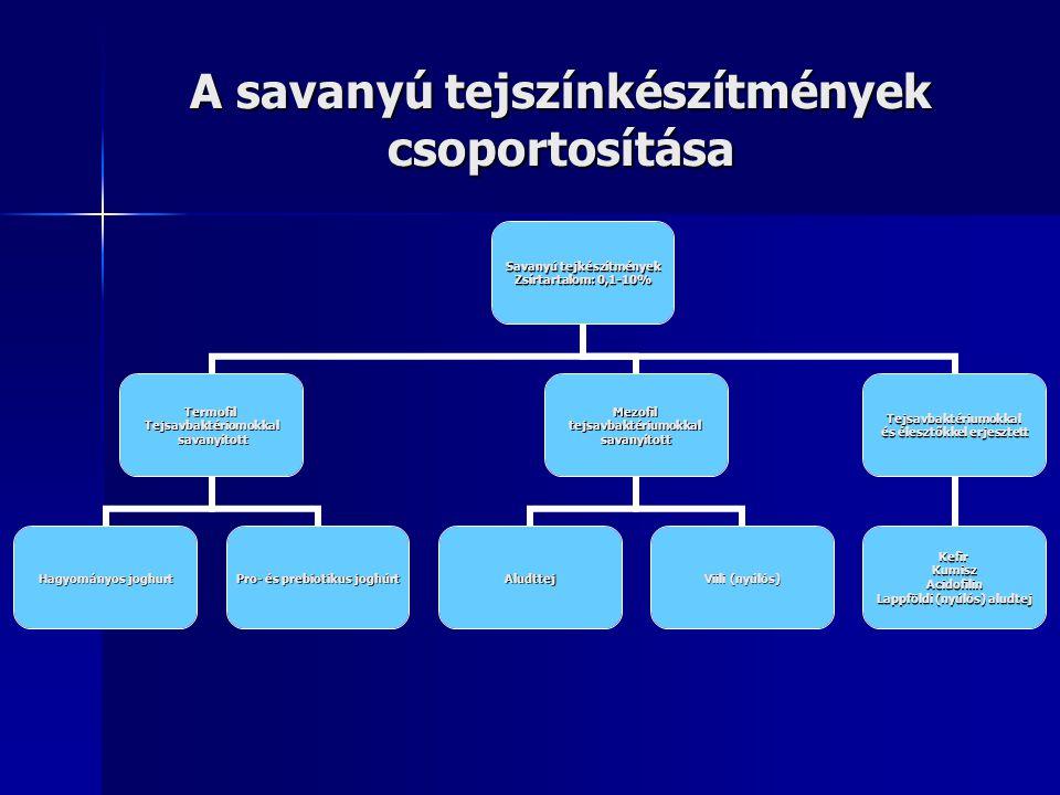 A savanyú tejszínkészítmények csoportosítása