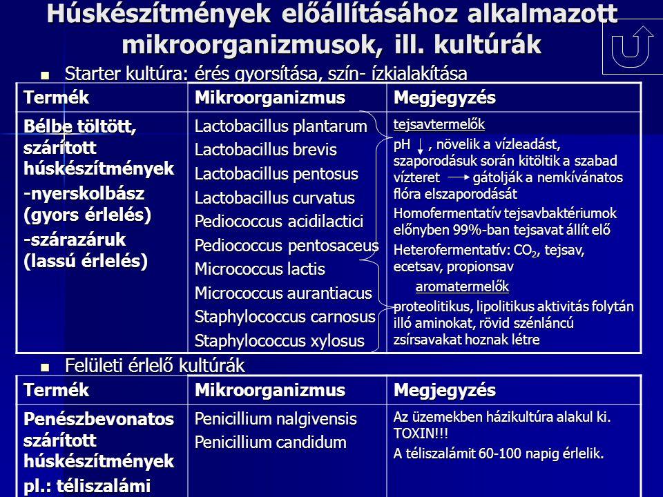 Húskészítmények előállításához alkalmazott mikroorganizmusok, ill