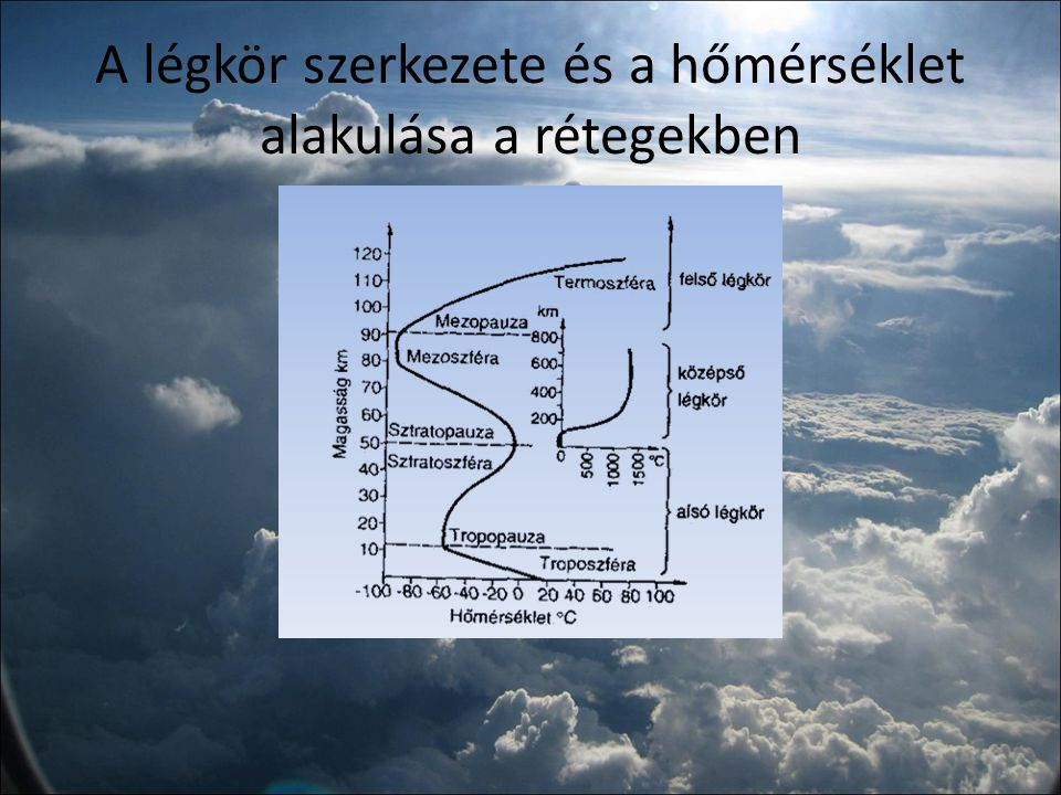 A légkör szerkezete és a hőmérséklet alakulása a rétegekben