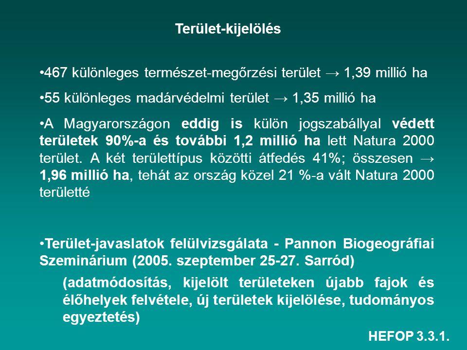 467 különleges természet-megőrzési terület → 1,39 millió ha