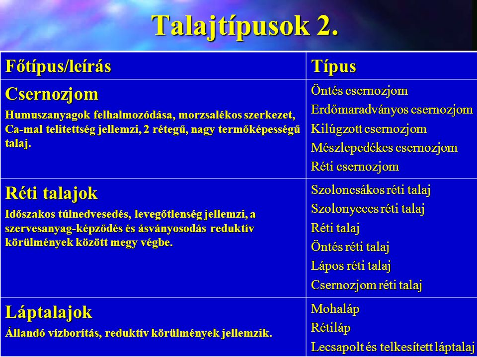 Talajtípusok 2. Főtípus/leírás Típus Csernozjom Réti talajok