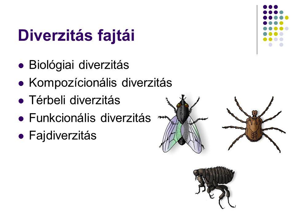 Diverzitás fajtái Biológiai diverzitás Kompozícionális diverzitás