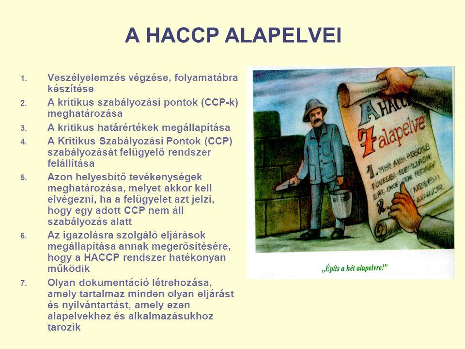 A HACCP ALAPELVEI Veszélyelemzés végzése, folyamatábra készítése