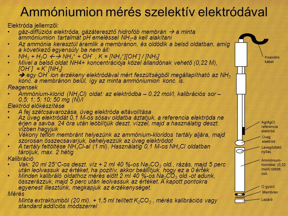 Ammóniumion mérés szelektív elektródával