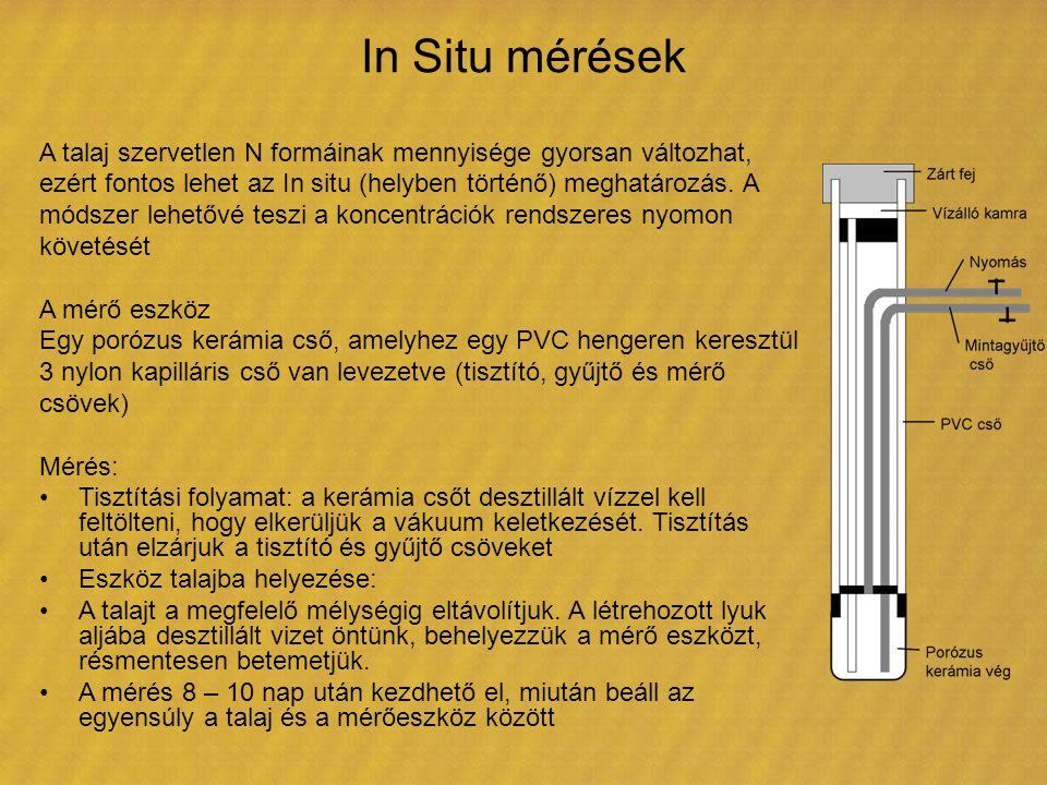 In Situ mérések A talaj szervetlen N formáinak mennyisége gyorsan változhat, ezért fontos lehet az In situ (helyben történő) meghatározás. A.