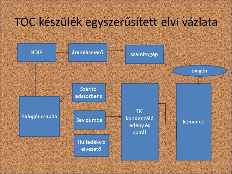 TOC készülék egyszerűsített elvi vázlata