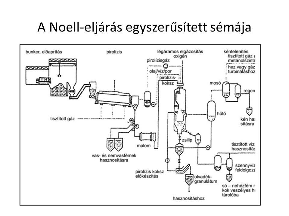A Noell-eljárás egyszerűsített sémája