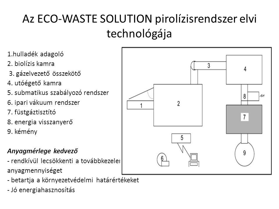 Az ECO-WASTE SOLUTION pirolízisrendszer elvi technológája
