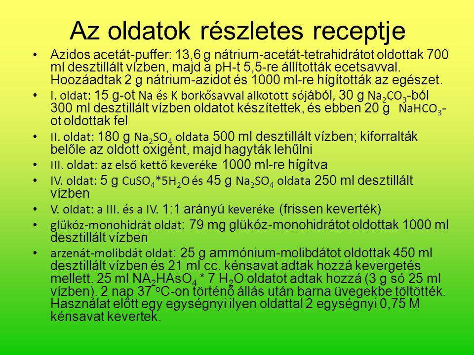 Az oldatok részletes receptje