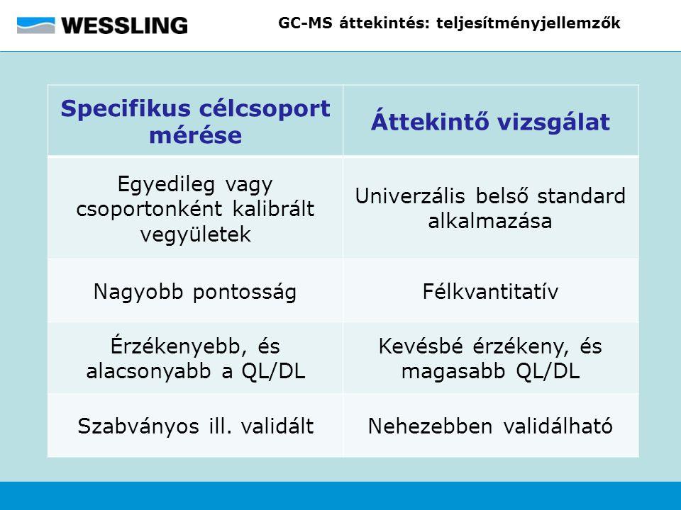 GC-MS áttekintés: teljesítményjellemzők