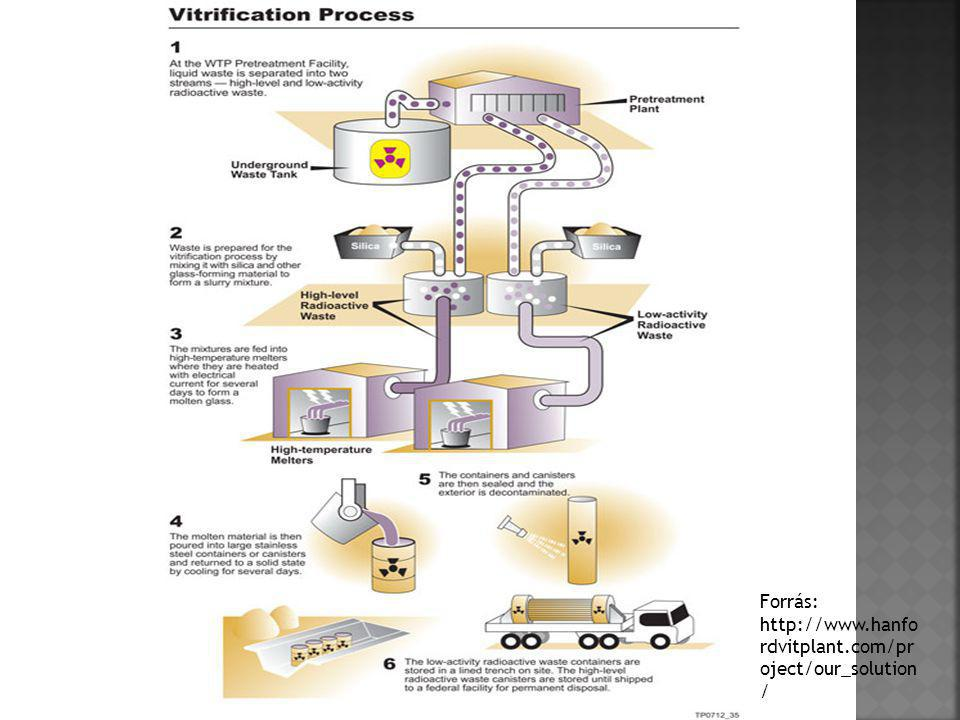 Forrás: http://www.hanfordvitplant.com/project/our_solution/
