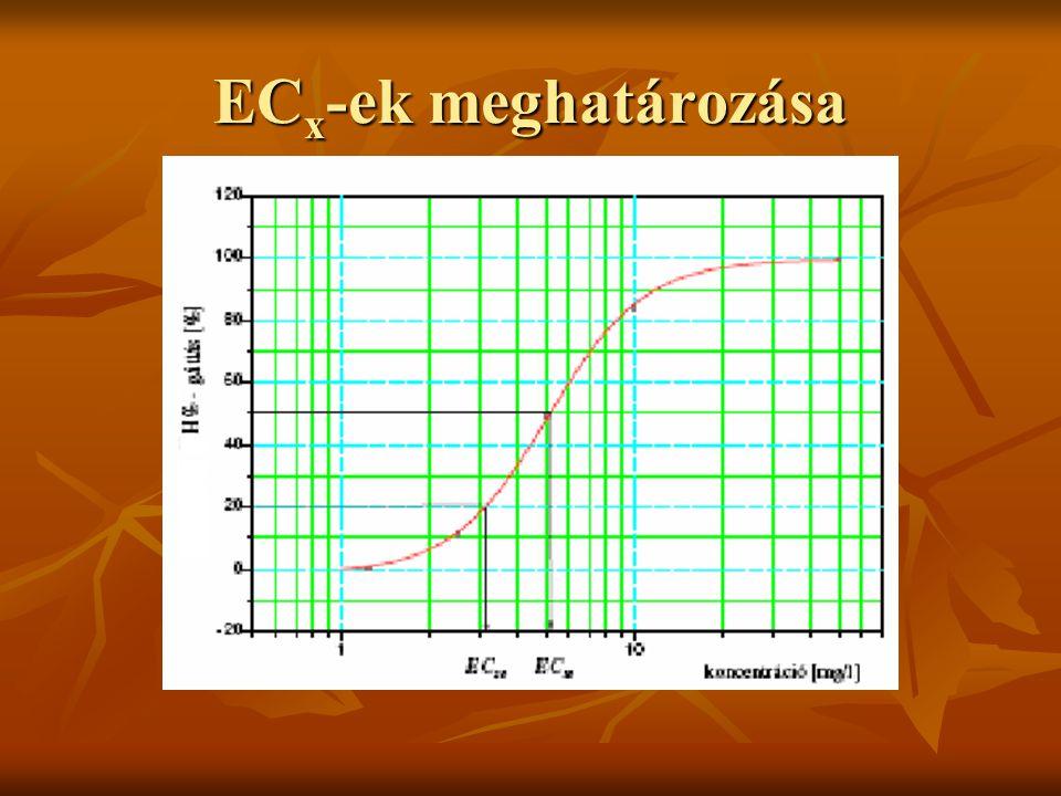 ECx-ek meghatározása