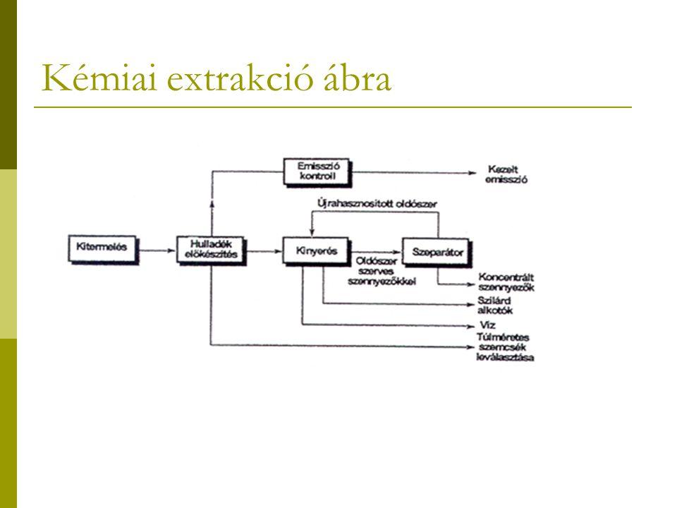 Kémiai extrakció ábra