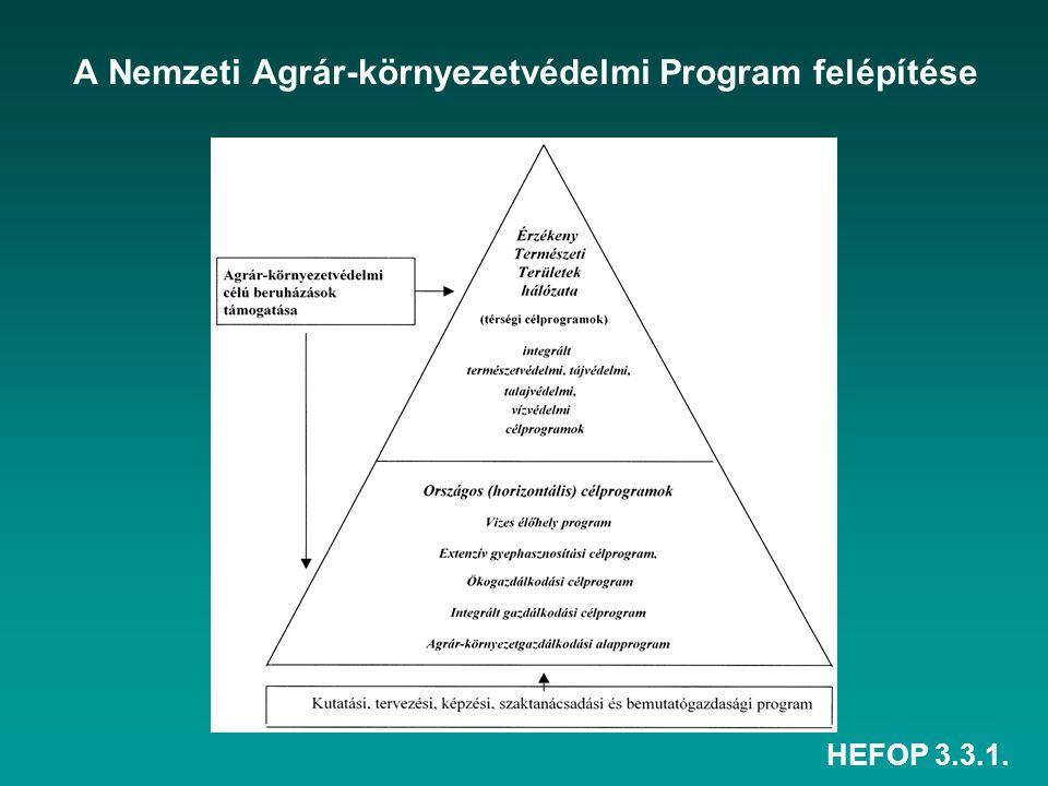 A Nemzeti Agrár-környezetvédelmi Program felépítése
