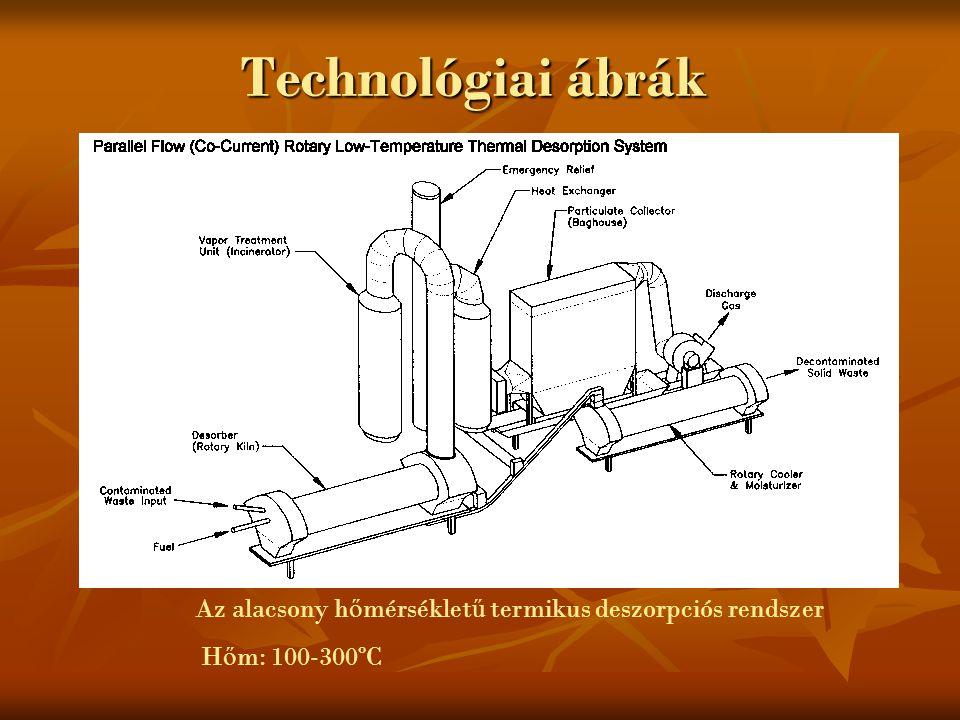 Az alacsony hőmérsékletű termikus deszorpciós rendszer