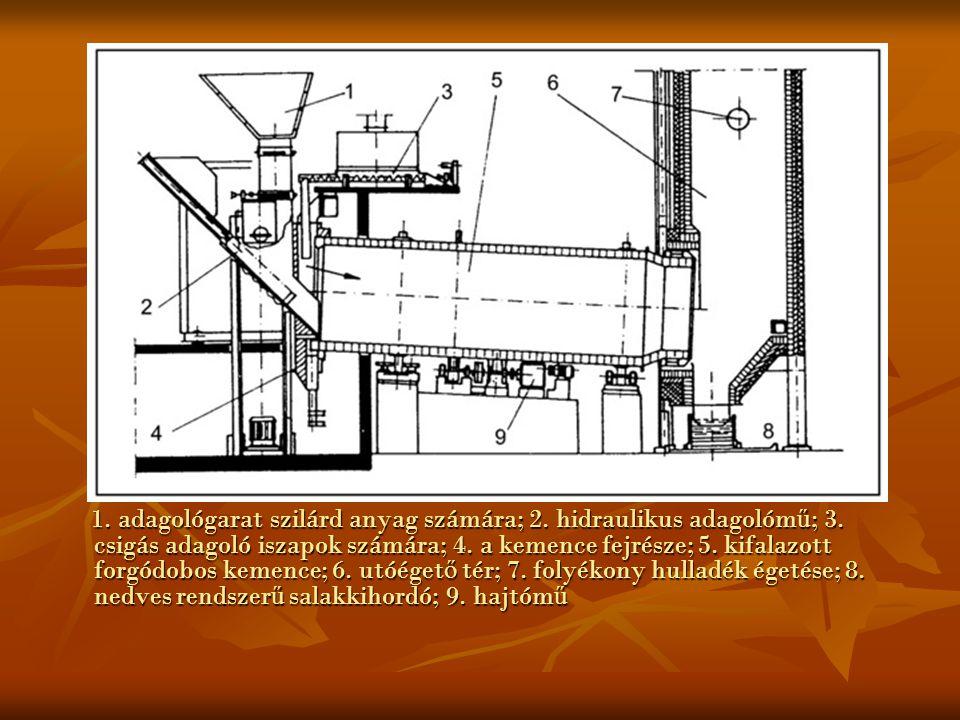 1. adagológarat szilárd anyag számára; 2. hidraulikus adagolómű; 3