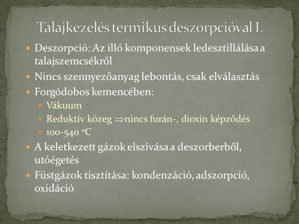 Talajkezelés termikus deszorpcióval I.