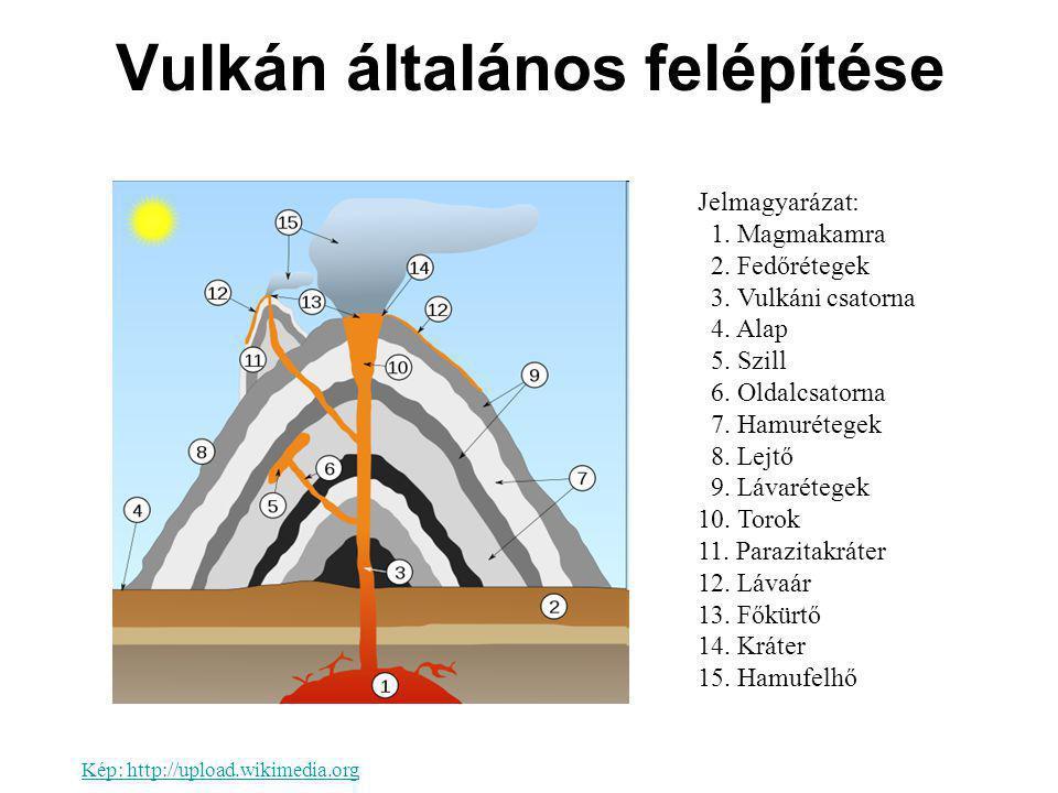 Vulkán általános felépítése