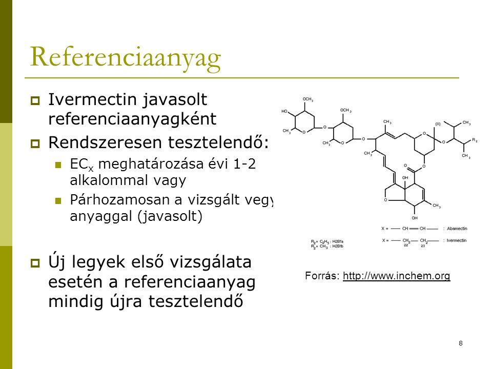 Referenciaanyag Ivermectin javasolt referenciaanyagként