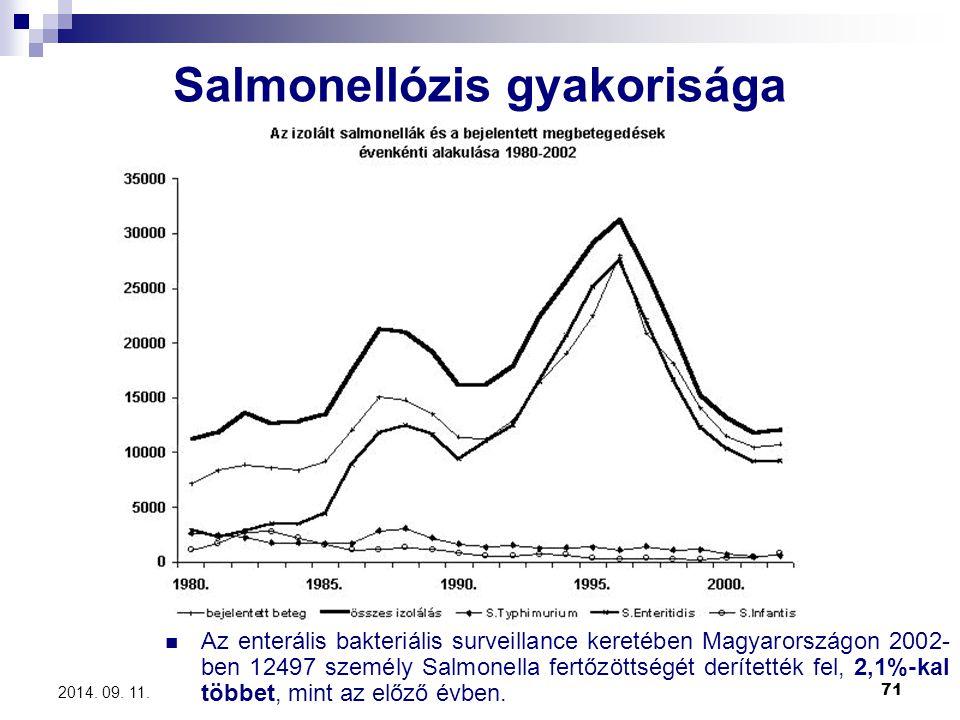 Salmonellózis gyakorisága