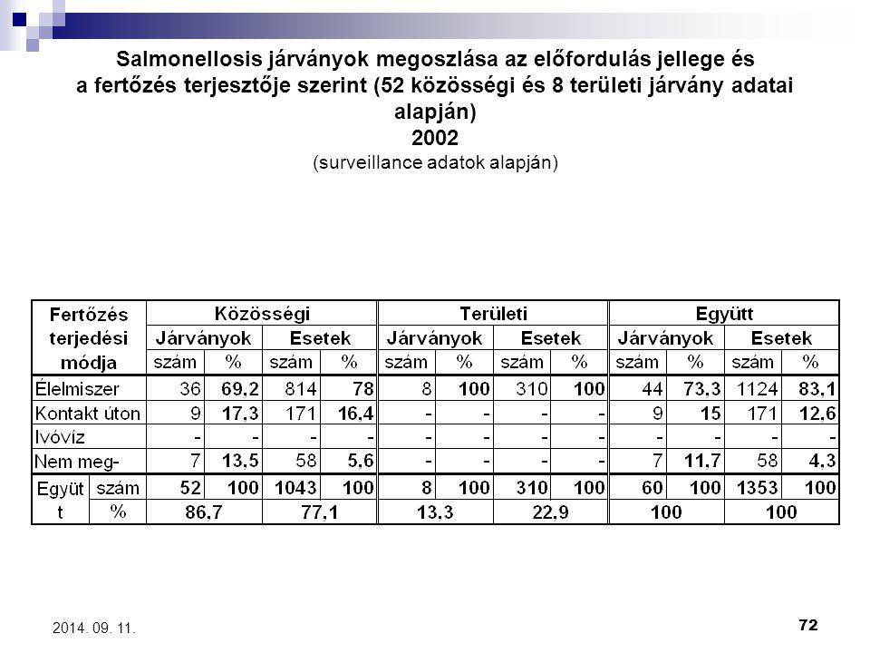 Salmonellosis járványok megoszlása az előfordulás jellege és a fertőzés terjesztője szerint (52 közösségi és 8 területi járvány adatai alapján) 2002 (surveillance adatok alapján)