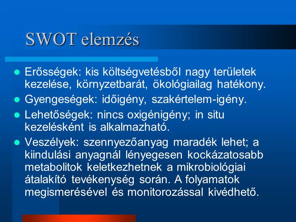 SWOT elemzés Erősségek: kis költségvetésből nagy területek kezelése, környzetbarát, ökológiailag hatékony.