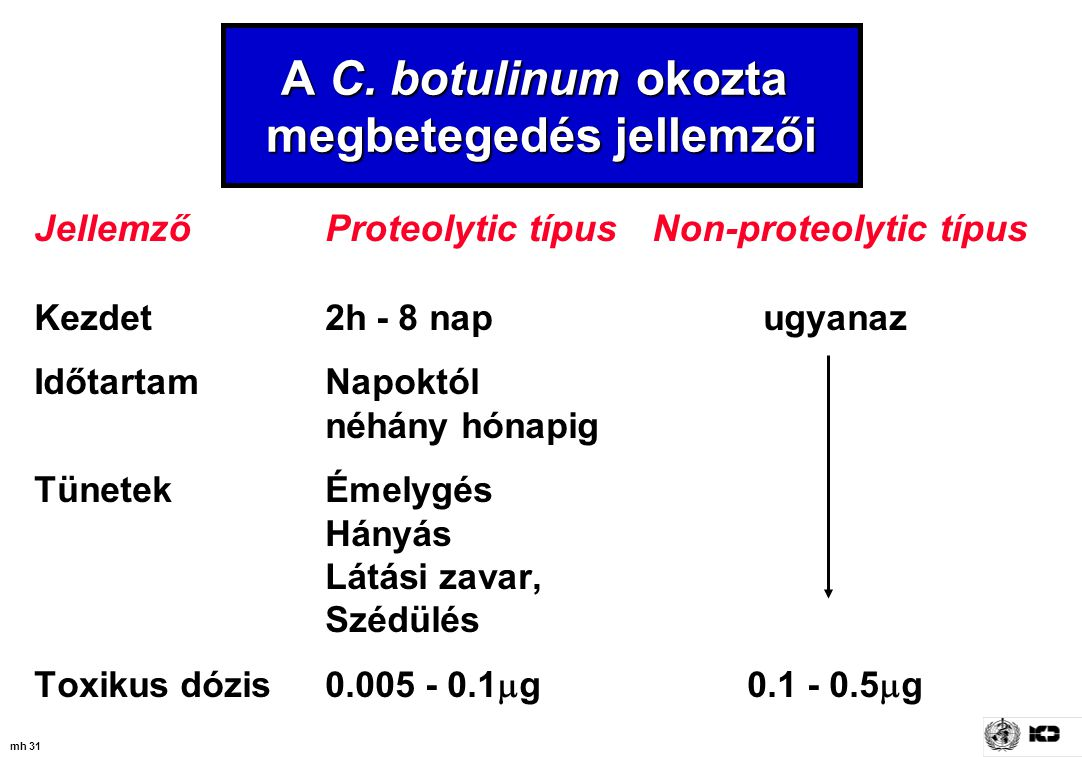 A C. botulinum okozta megbetegedés jellemzői