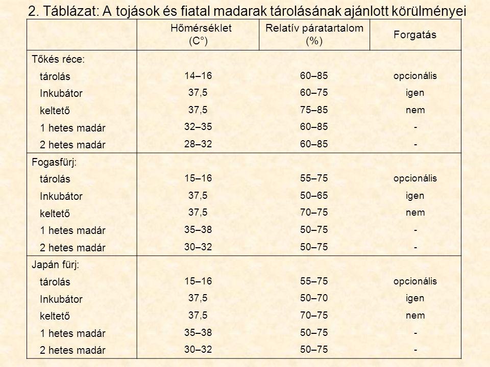 Relatív páratartalom (%)