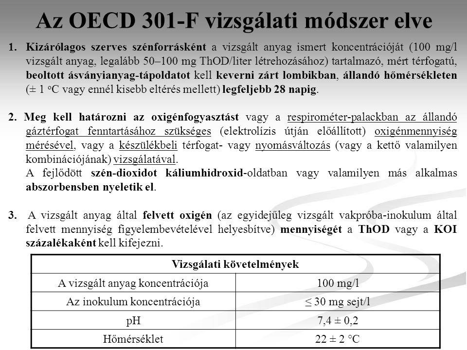 Az OECD 301-F vizsgálati módszer elve