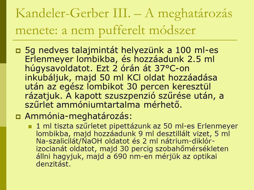 Kandeler-Gerber III. – A meghatározás menete: a nem pufferelt módszer