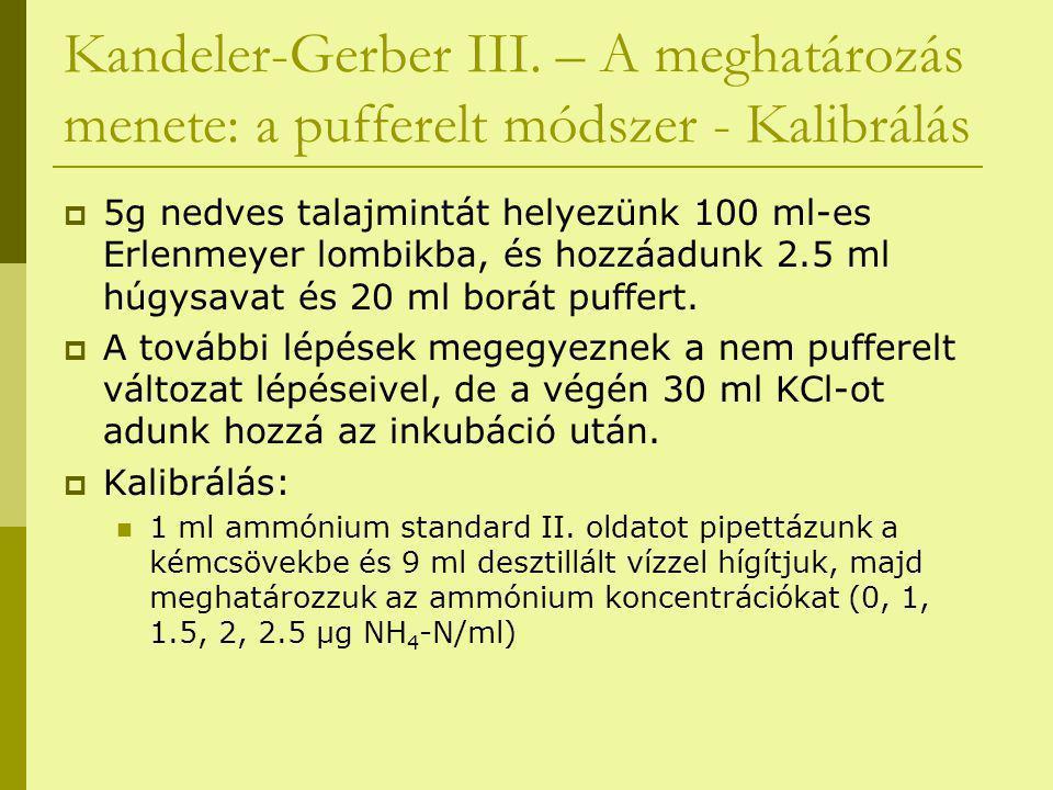 Kandeler-Gerber III. – A meghatározás menete: a pufferelt módszer - Kalibrálás