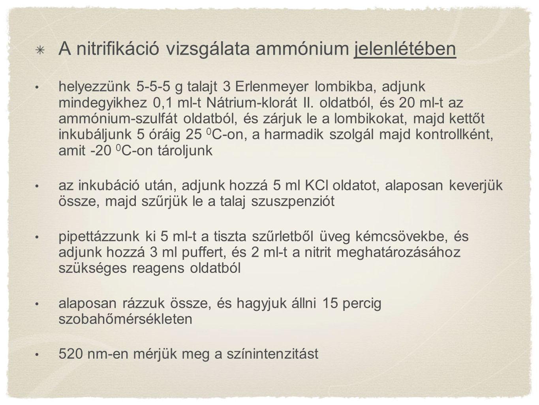 A nitrifikáció vizsgálata ammónium jelenlétében