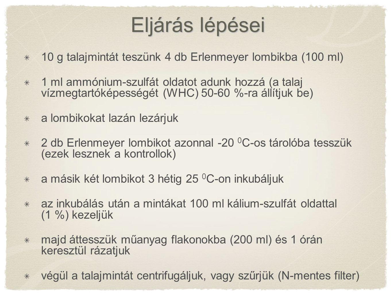 Eljárás lépései 10 g talajmintát teszünk 4 db Erlenmeyer lombikba (100 ml)