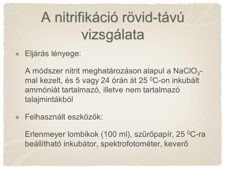A nitrifikáció rövid-távú vizsgálata