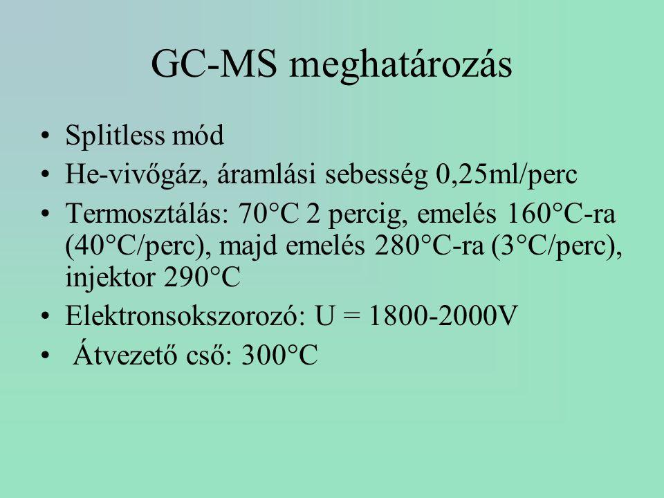 GC-MS meghatározás Splitless mód