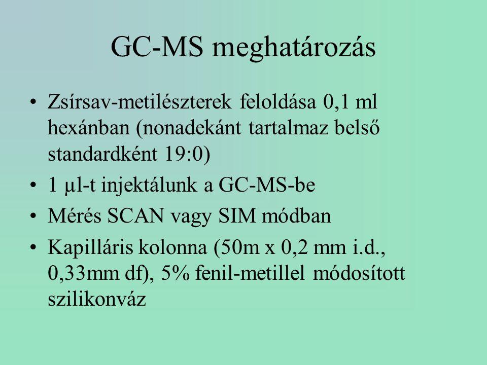 GC-MS meghatározás Zsírsav-metilészterek feloldása 0,1 ml hexánban (nonadekánt tartalmaz belső standardként 19:0)