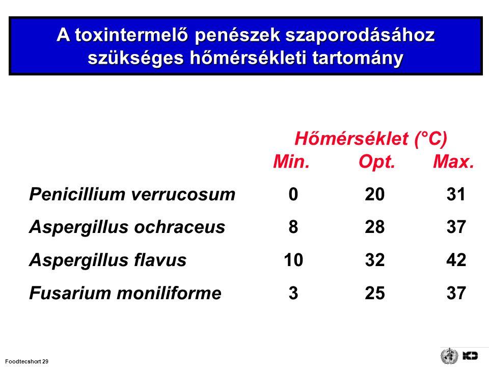 A toxintermelő penészek szaporodásához