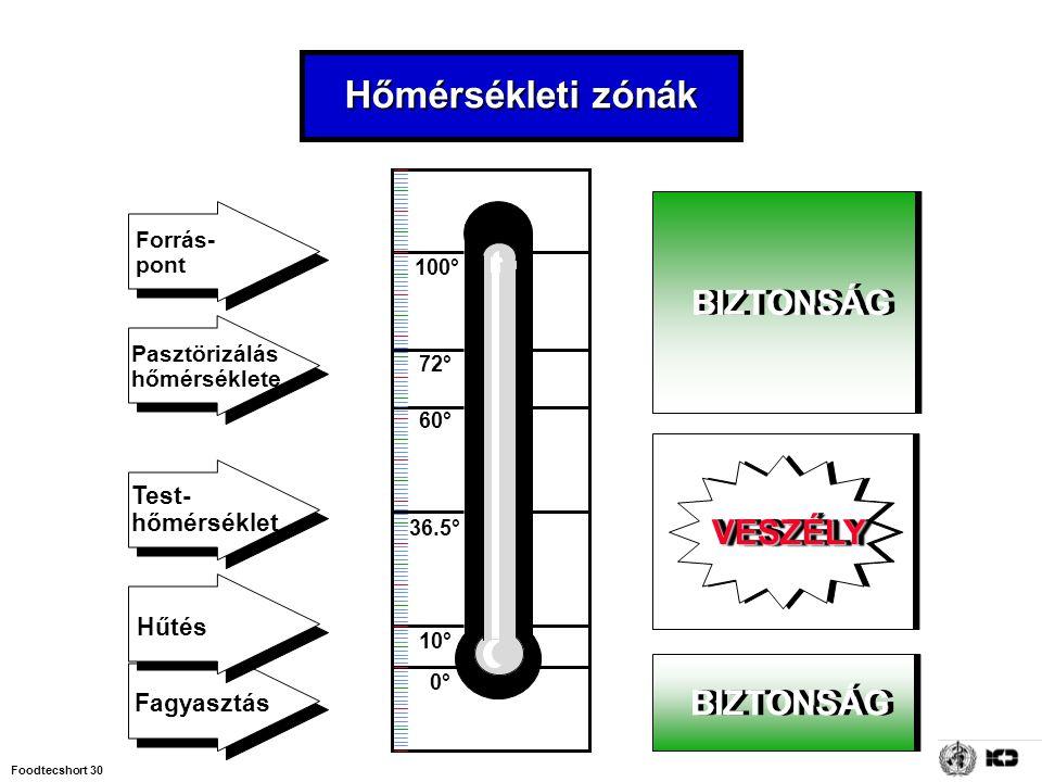 Hőmérsékleti zónák BIZTONSÁG VESZÉLY Test- hőmérséklet Hűtés