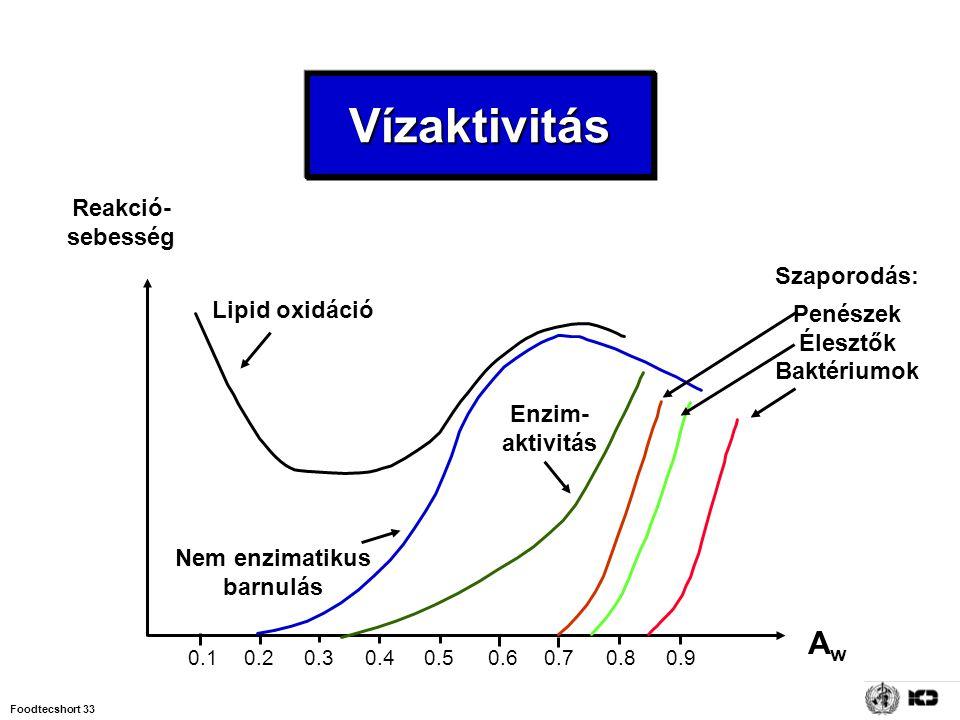 Vízaktivitás Aw Reakció- sebesség Szaporodás: Penészek Lipid oxidáció