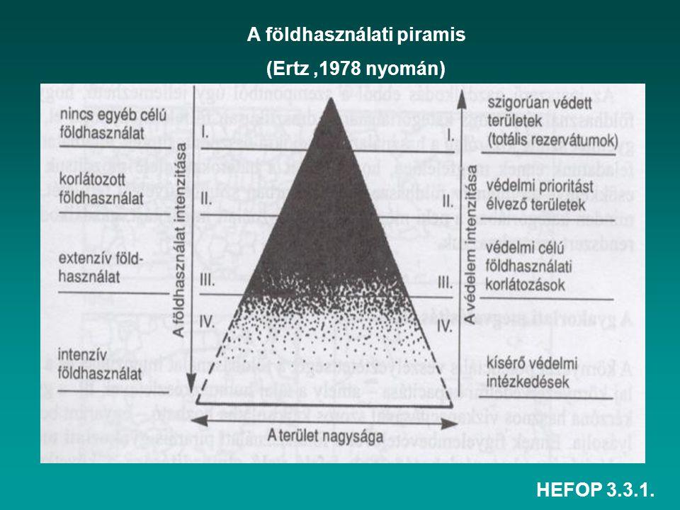 A földhasználati piramis