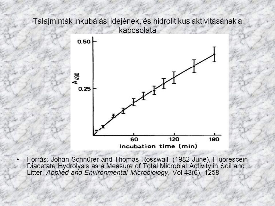 Talajminták inkubálási idejének, és hidrolitikus aktivitásának a kapcsolata
