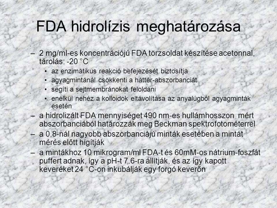 FDA hidrolízis meghatározása