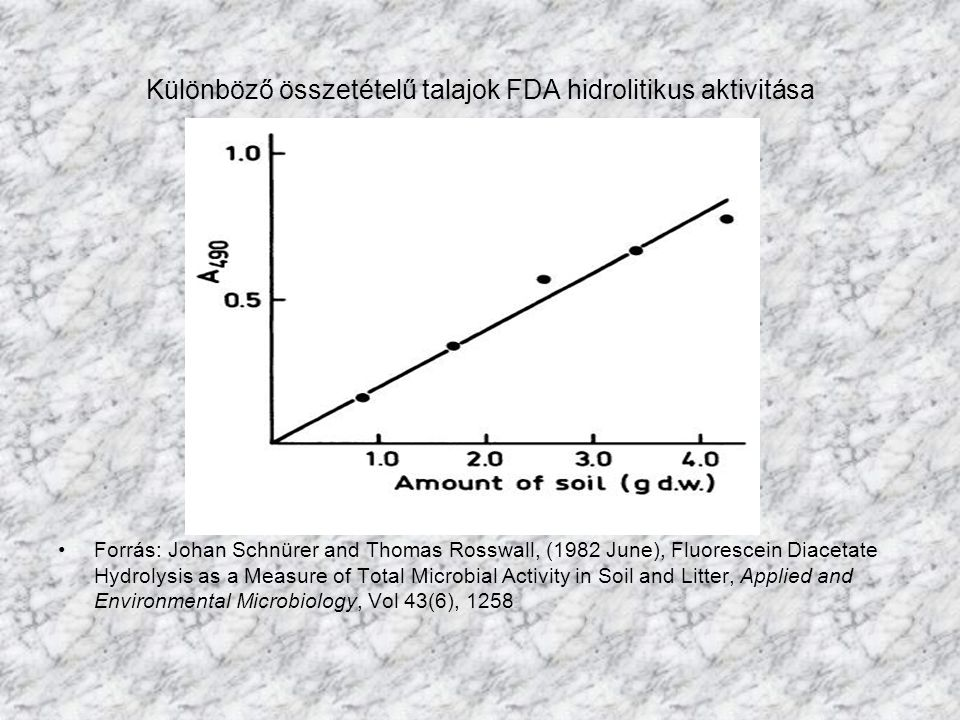 Különböző összetételű talajok FDA hidrolitikus aktivitása